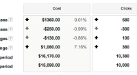 Top Mover AdWords Report