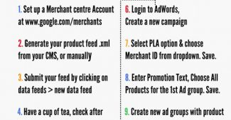 Flowchart showing the steps required in setting up a Product Listing Ad Campaign