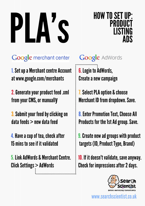 Flowchart showing the steps required to set up Google Product Listing Ads
