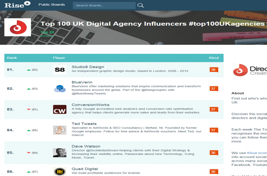 top 100uk digital agency influencers