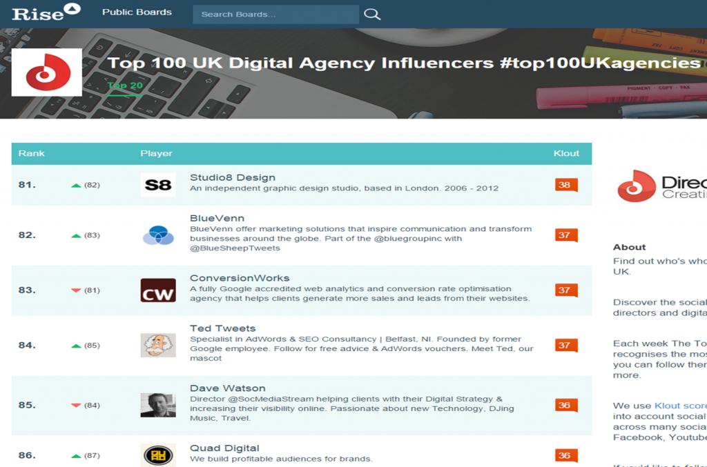 top 100uk digital agency influencers