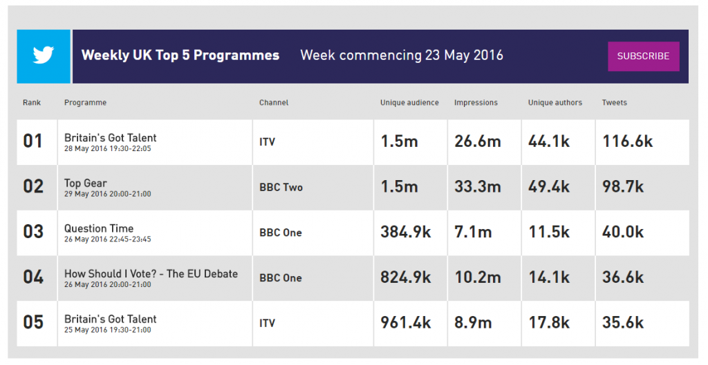 Kantar Twitter TV Ratings UK Leaderboard Kantar Media