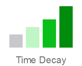 time-decay