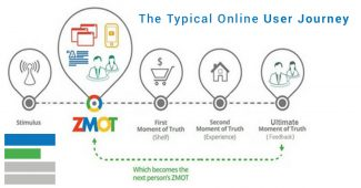 The typical online user journey